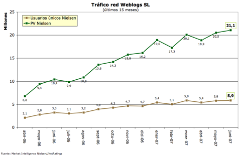 Tráfico Weblogs SL - junio 07
