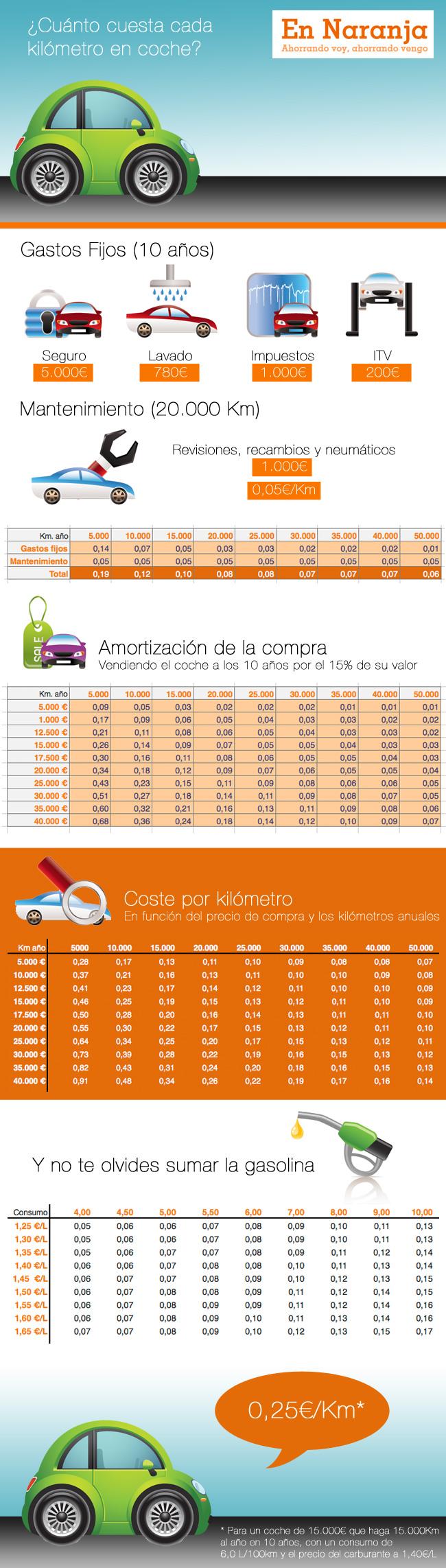 Consumo en coche
