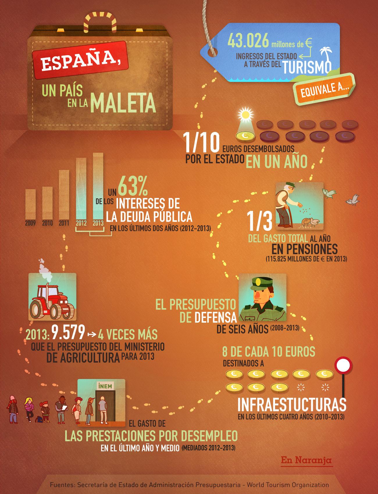 Impacto económico del turismo