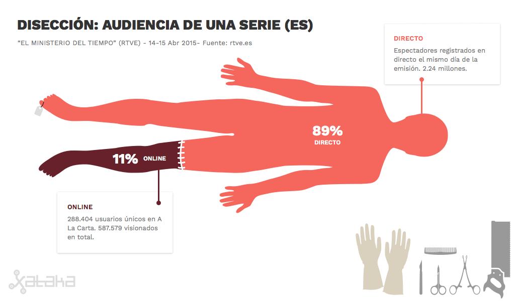 La audiencia de televisión en España se compone de la suma del directo y los visionados online en los servicios de las cadenas